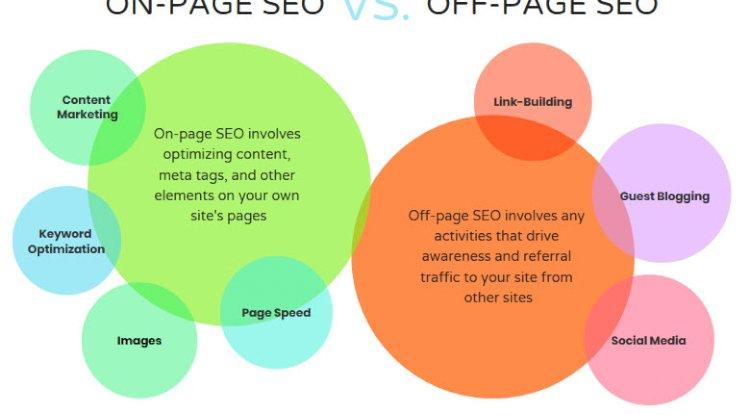 L'optimisation hors page est facile alors que sur page est un peu impliqué